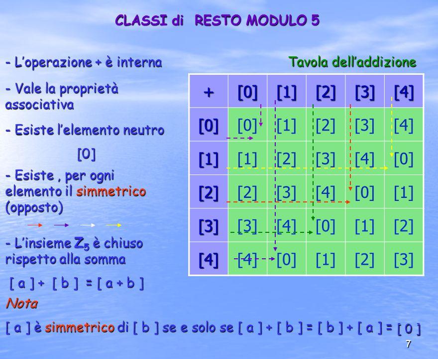+ [0] [1] [2] [3] [4] CLASSI di RESTO MODULO 5